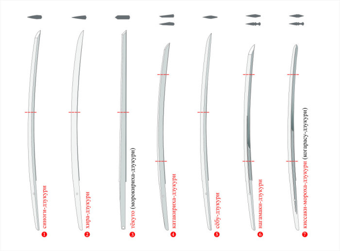 типы длинного меча